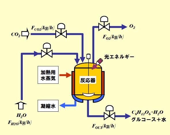 化学 式 光合成 反応