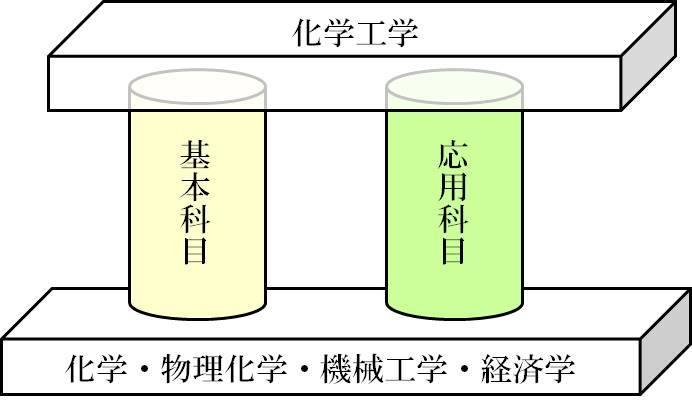 反応 光合成 式 化学